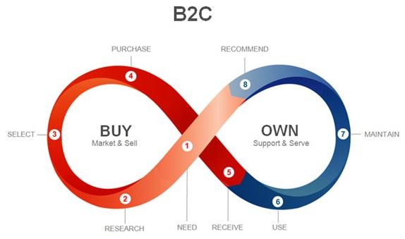 Infinite Loop Model for Understanding Customer Experience Challenges by Luis Melo